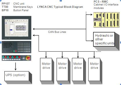 LYNCA BlockDiagram lynca blockdiagram jpg block diagram of cnc machine at bayanpartner.co